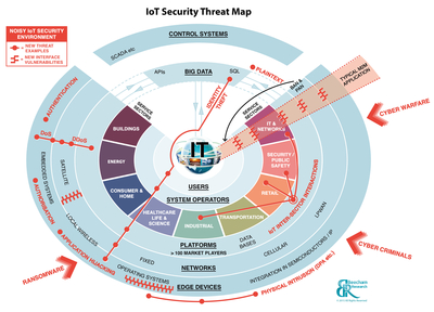 IoT Scurity Threat Map