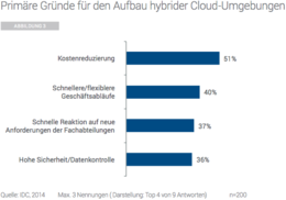 Hybrid Cloud in Deutschland 2014