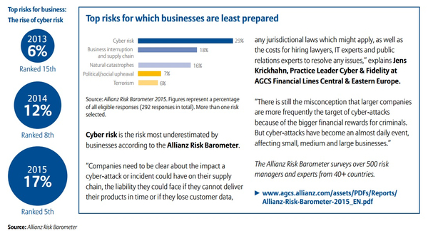 Top risks for which business are least prepared