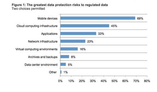 Survey: Mobile, cloud computing are source of most healthcare security worries